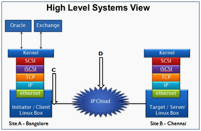 Linux iSCSI Device Driver Training