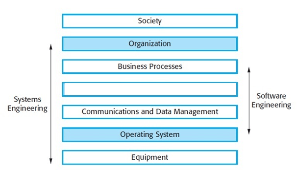 software-engg-mcqs-sociotechnical-systems-q2