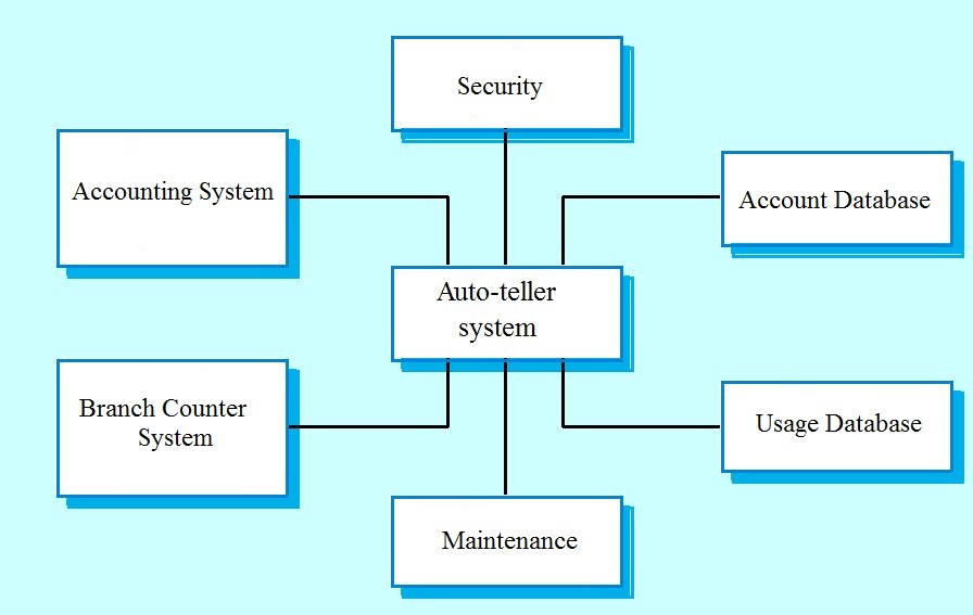 software engg mcqs system modelling 1 q5 - Context Diagram In Software Engineering