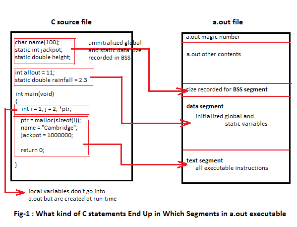 Fig-1 What kind of C statements End Up in Which Segments
