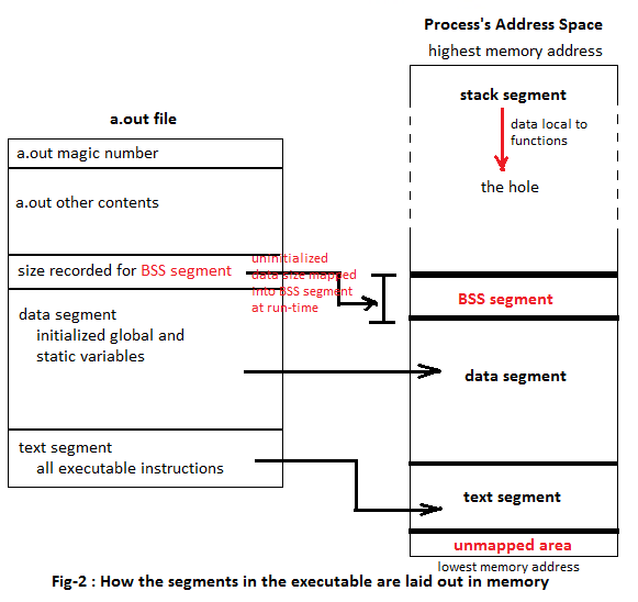 Fig-2 How the segments in the executable are laid Out in Memory