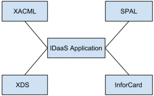 cloud-computing-idaas-interview-questions-answers-q10c