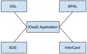 cloud-computing-idaas-interview-questions-answers-q10d