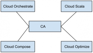 cloud-computing-questions-answers-cloud-commons-smi-q7a