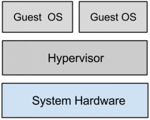 cloud-computing-questions-answers-hypervisors-1-q1