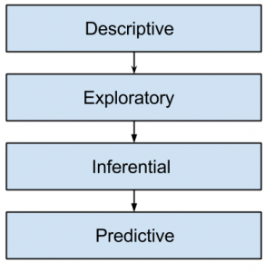 data-science-questions-answers-analysis-experimental-design-q9a