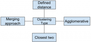 Clustering - Data Science Questions and Answers - Sanfoundry