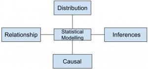 data-science-questions-answers-common-distribution-q1