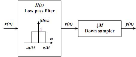 digital-signal-processing-questions-answers-decimation-factor-d-q4