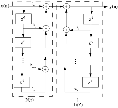 digital-signal-processing-questions-answers-structures-fir-systems-1-q15