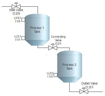plc-program-control-level-two-tanks-01