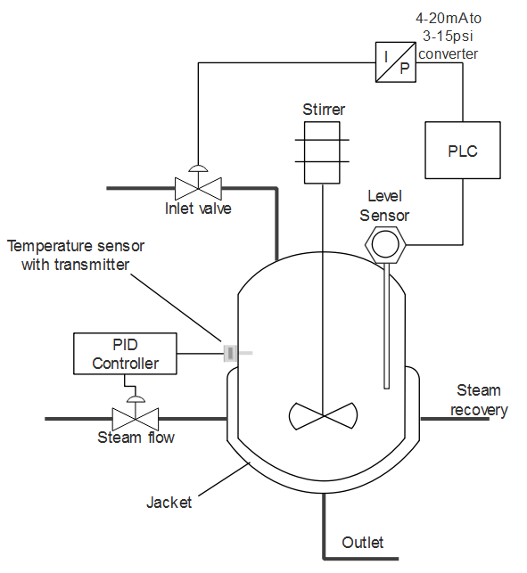 plc program for continuous stirred tank reactor