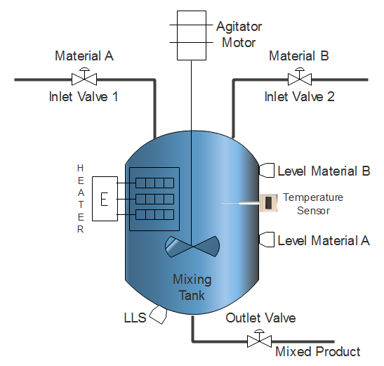 Plc Program For Heating And Mixing Of Products