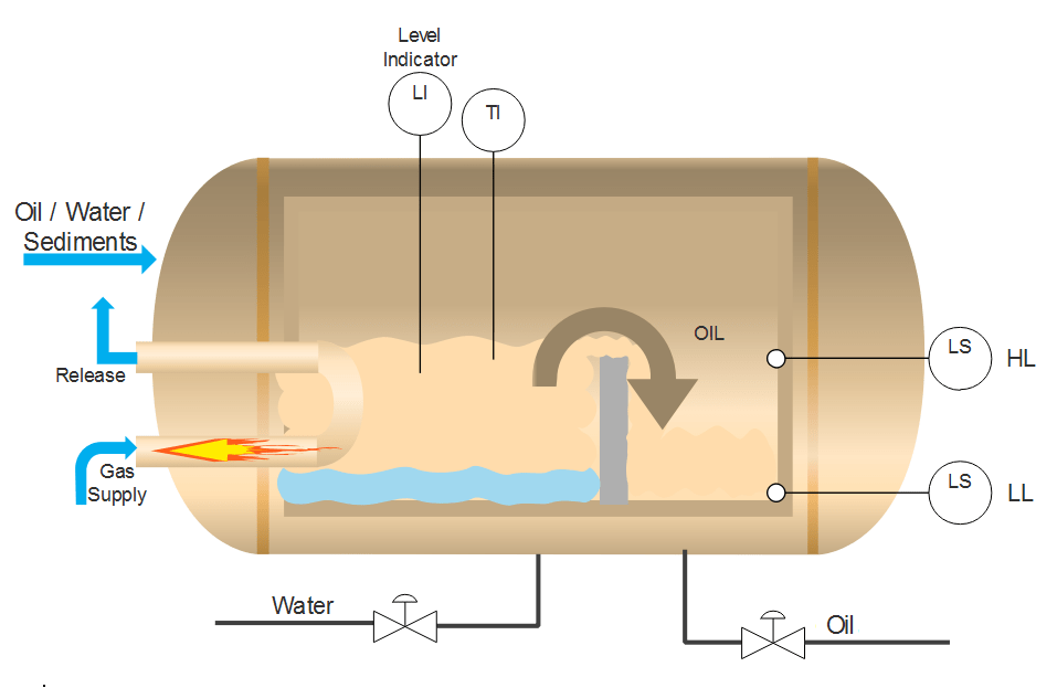 plc-program-oil-water-separation-process-01