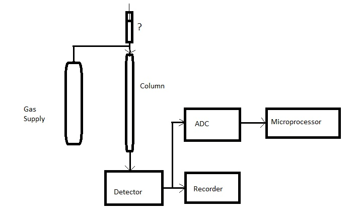 gas chromatography - analytical instrumentation questions and answers