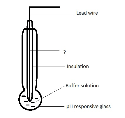 analytical-instrumentation-questions-answers-hydrogen-glass-electrodes-q15