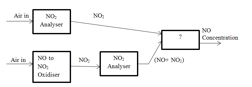analytical-instrumentation-questions-answers-no2-analyser-q7