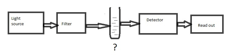 analytical-instrumentation-questions-answers-single-beam-double-beam-q6