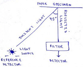 pulp-paper-questions-answers-basic-optical-tests-paper-q3