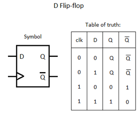 digital-circuits-questions-answers-d-flip-flop-q7