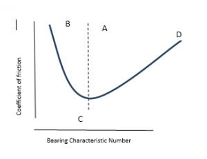 machine-design-questions-answers-hydrodynamics-bearing-q1