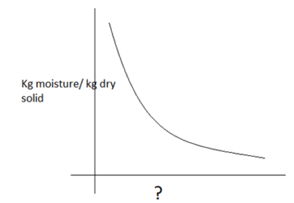 mass-transfer-questions-answers-drying-rate-drying-q6