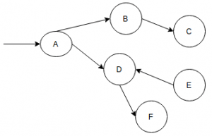 data-structure-questions-answers-directed-acyclic-graph-q6