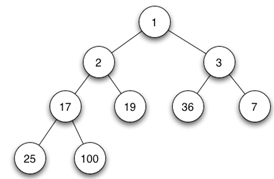 data-structure-questions-answers-heap-q6