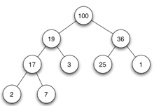 data-structure-questions-answers-heap-q7