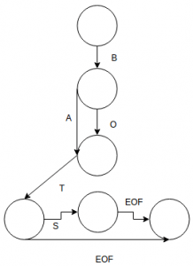 data-structure-questions-answers-propositional-directed-acyclic-word-graph-q2