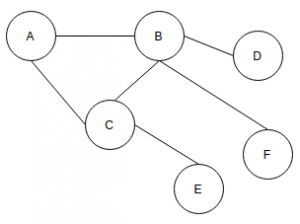 data-structure-questions-answers-undirected-graph-q9
