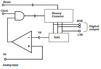 linear-integrated-circuit-mcqs-a-d-converter-2-q1