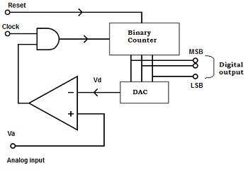 linear-integrated-circuit-mcqs-a-d-converter-2-q1