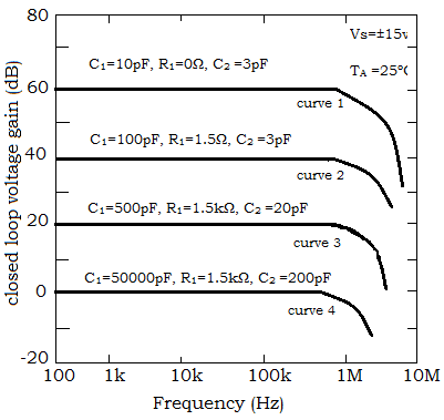 linear-integrated-circuit-mcqs-closed-loop-frequency-response-circuit-stability-q3