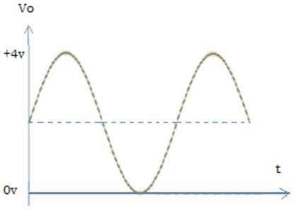 Find the output waveform from the given diagram