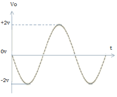 Find the same phase of input signal from the given diagram