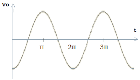 Find the sine wave of 1vpeak from the given diagram