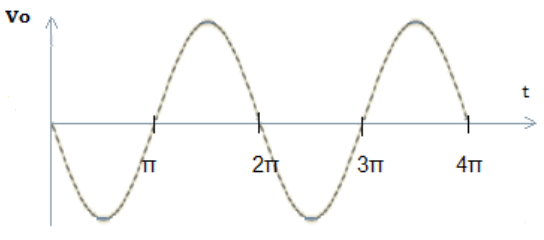 Find the frequency shift keying from the given diagram