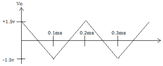 Find the half periods ramp from the given diagram