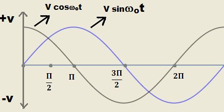 Quadrature signal graph with phase shift of 90 degree