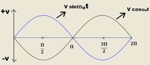Phase shift waveform with 180 degree between sine waveform and cosine waveform