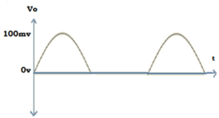 Find output waveform of negative small signal from the given diagram