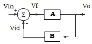 Find the inverting amplifier with feedback from the given diagram