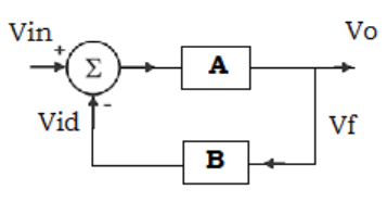 Find the standard form of amplifier from the given diagram
