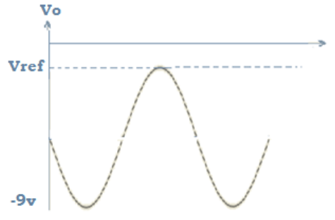 Find input waveform peak from the given diagram