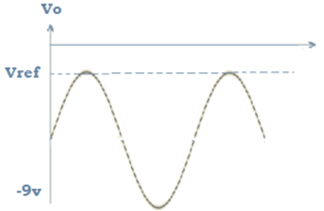 Find input 4Vp sinewave from the given diagram