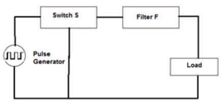 Find the pulse generator from the given diagram