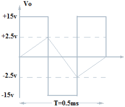 Find time period T from the given diagram