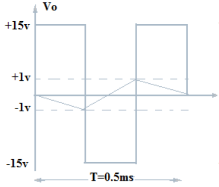 Find the capacitor value for output frequency from the given diagram