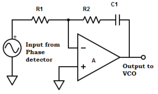 Find the input and output from phase detector from the given diagram